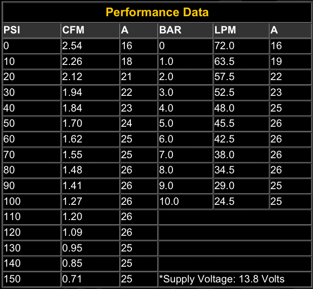 Viair 40044 Performance Data
