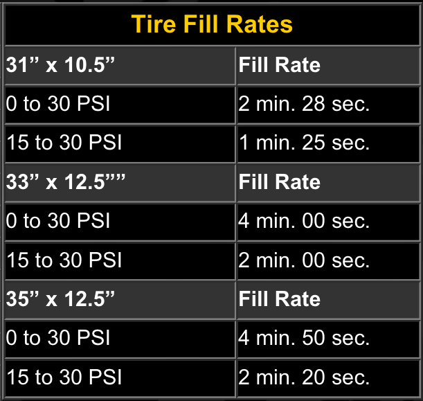 Viair 40044 Tire Fill Rate